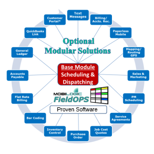 field service dispatch software modules